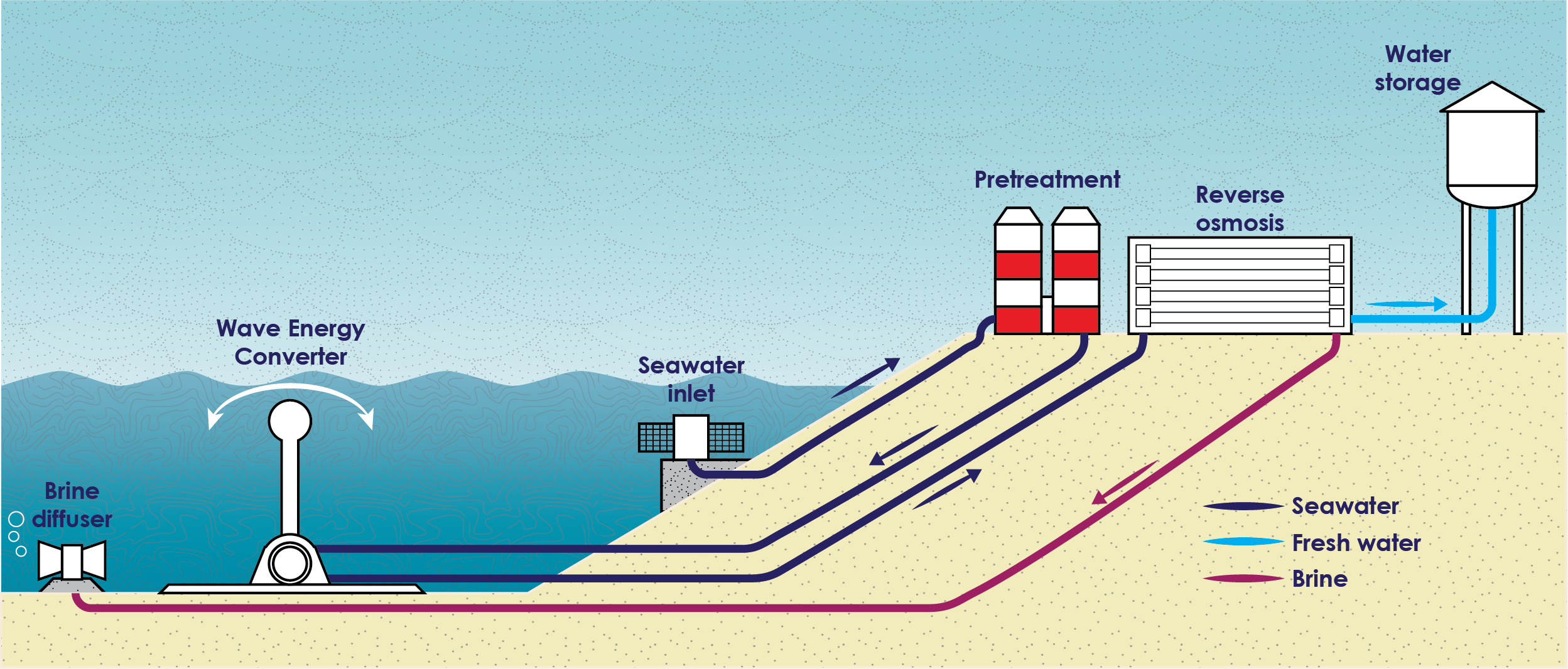 Wave-powered desalination – a cheaper alternative for water security?