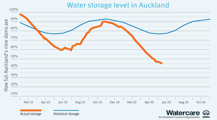 Auckland water storage level graph