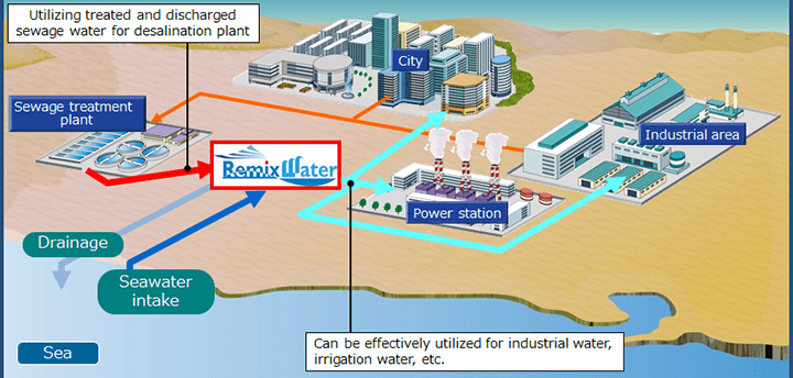 Durban unites water reuse & desalination with Remixwater