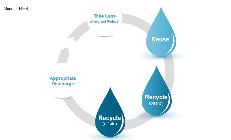 new guide to promote water reuse in beverage industries