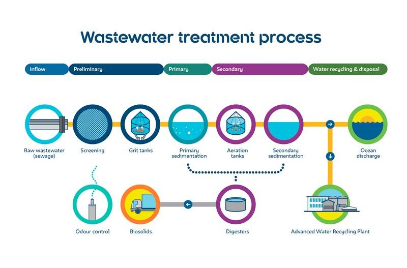 advanced-wastewater-treatment-process