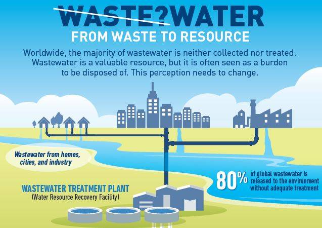 waste water infographic