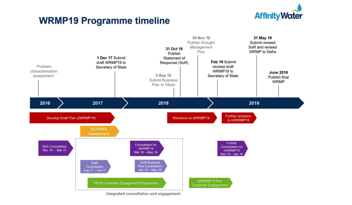 Affinity water timeline