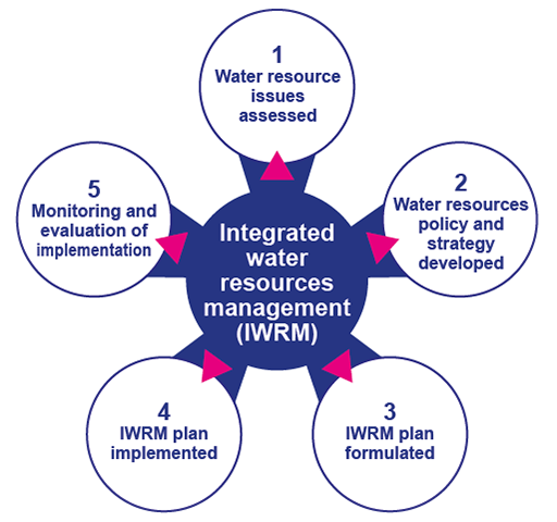 IWRM policy