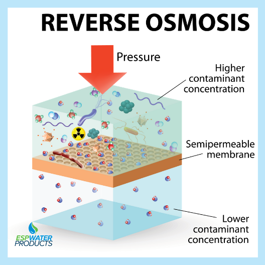 Reverse osmosis how it works
