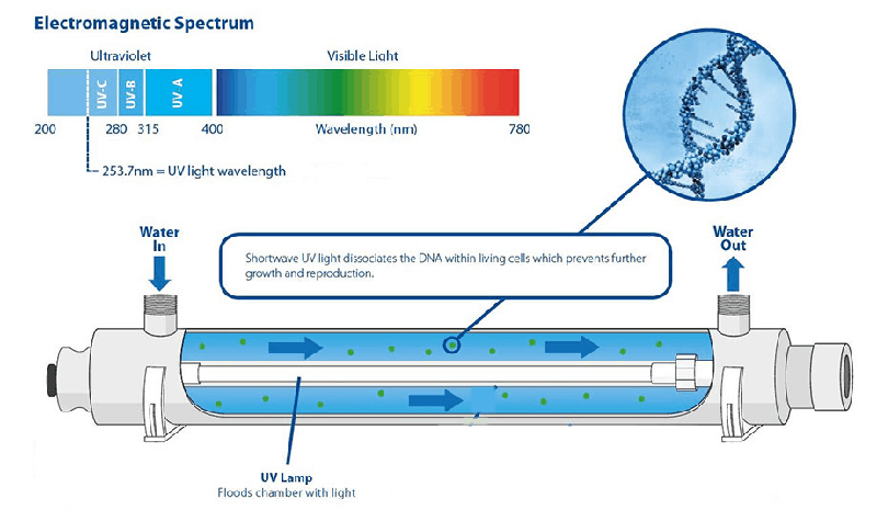 UV system overview