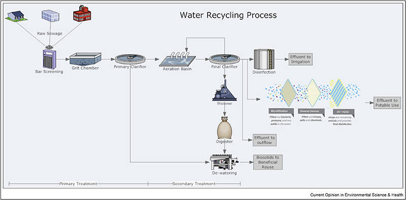 Water Reuse drinking water