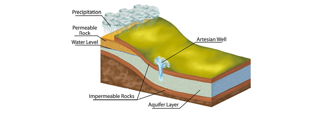 Groundwater sources article header