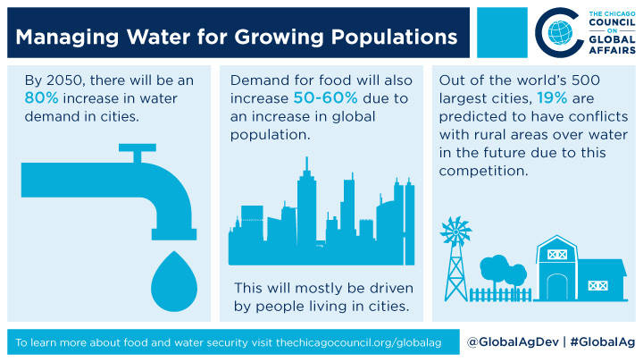Managing water for growing populations