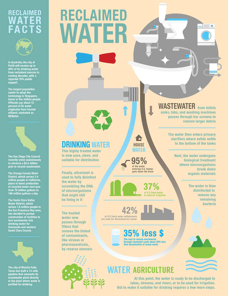 Reclaimed-Water-Infographic